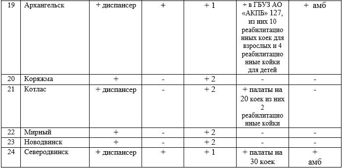 таб.3-1