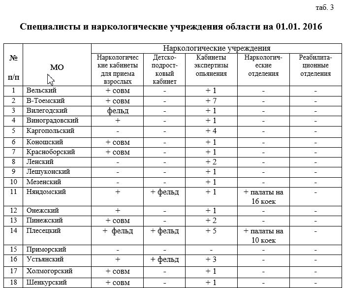 Специалисты и наркологические учреждения области на 01.01. 2016