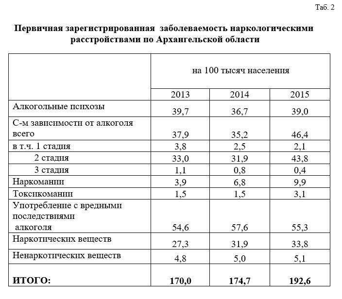 Первичная зарегистрированная заболеваемость наркологическими расстройствами по Архангельской области