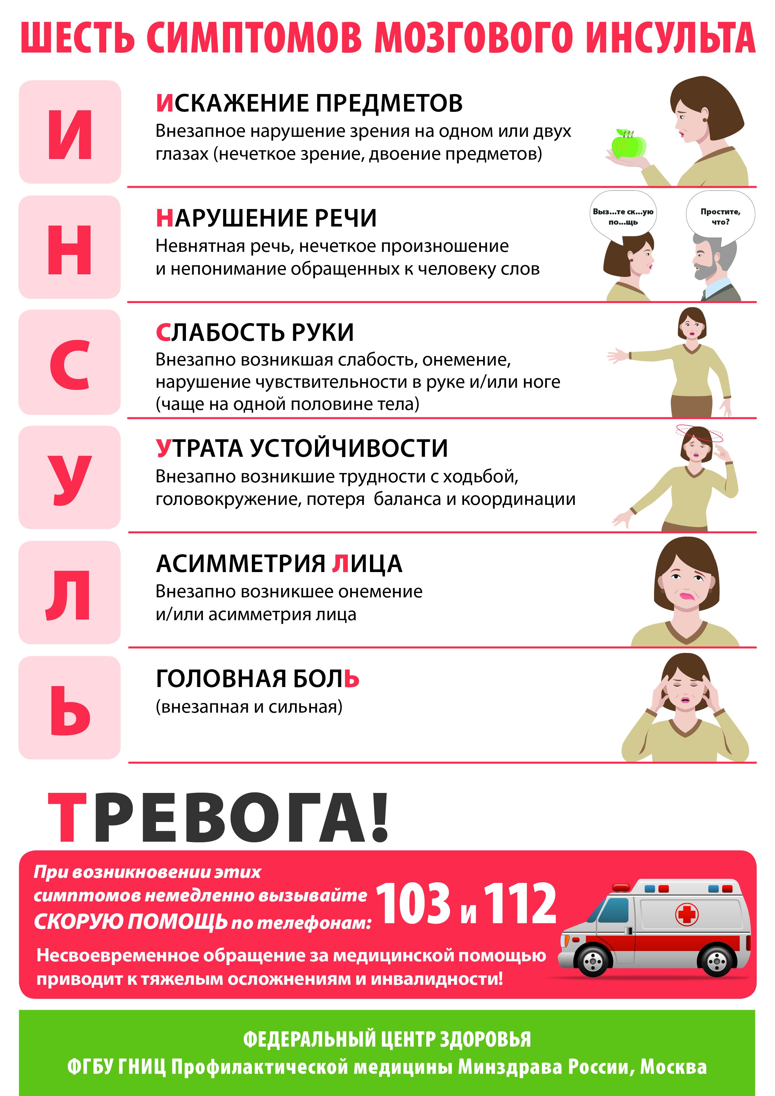 шесть симптомов инсульта