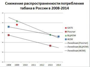 Антитабачная политика в России