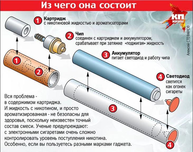 Чем вредны электронные сигареты одноразовые одноразовые электронные сигареты hqd купить в краснодаре