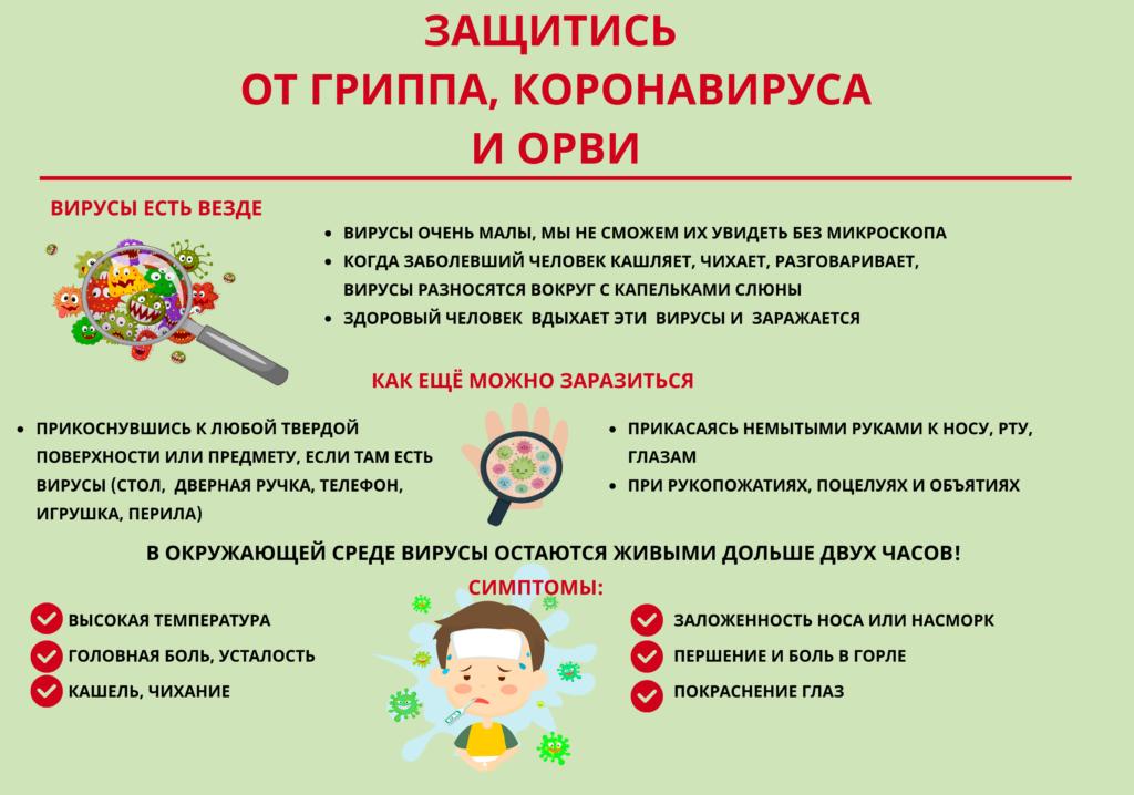 Грипп, коронавирусная инфекция и другие ОРВИ